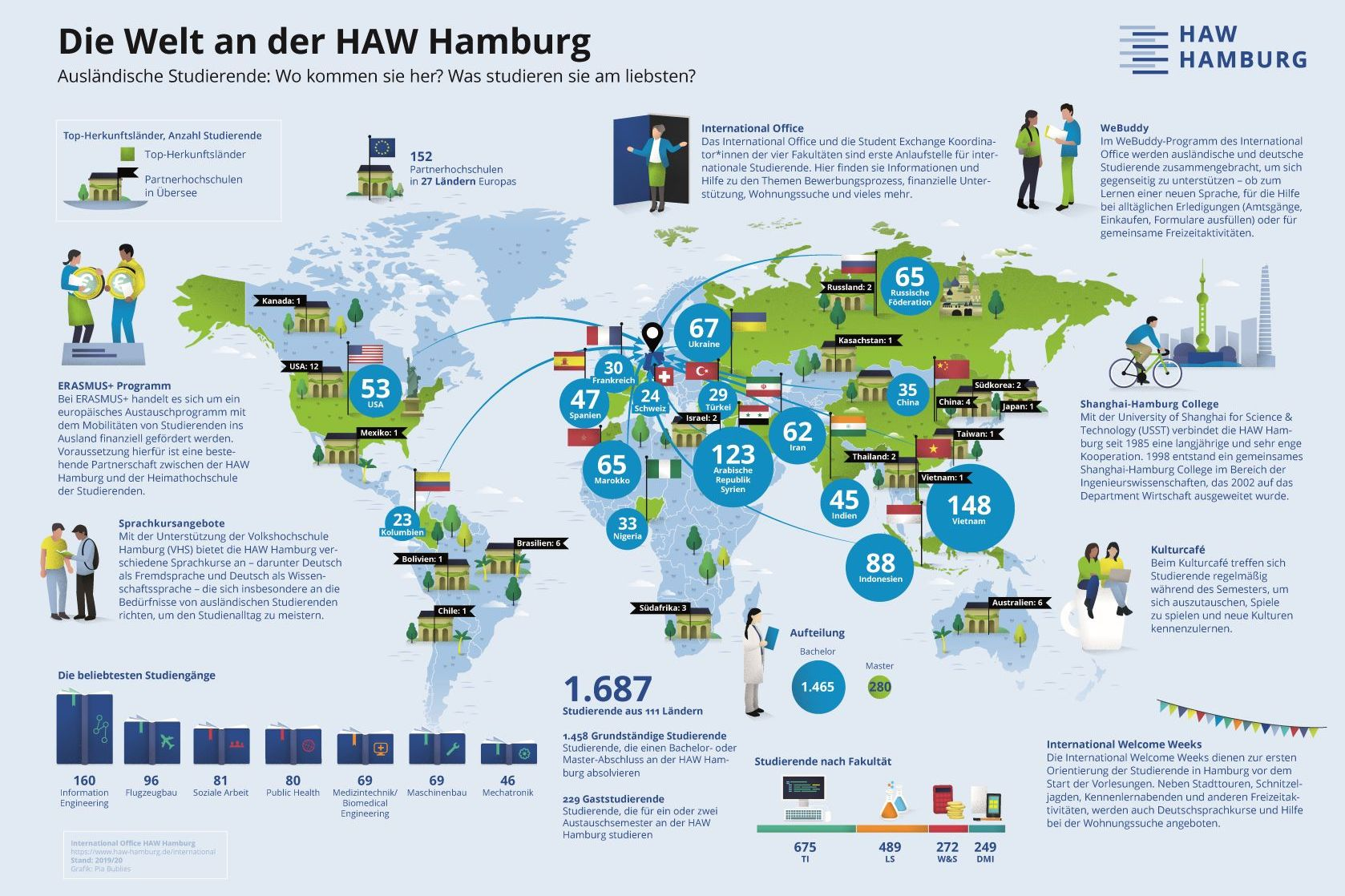 Copyright HAW Hamburg / International Office